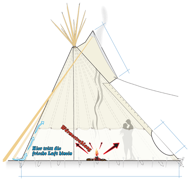 tipi indianerzelte indianerzelte handcrafted tents bighead. Black Bedroom Furniture Sets. Home Design Ideas